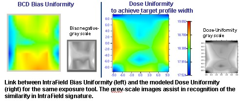 Weir Bias and calculated Dose Uniformity comparison