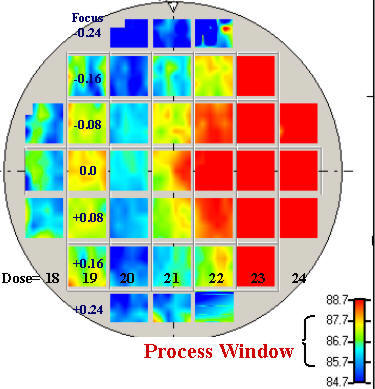 Process Window for Side Wall Angle measured featured.