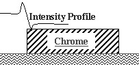 Knife-edge intensity profile at chrome edge during exposure